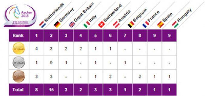 Aachen 2015 – Campeonatos da Europa; Top 10 países mais medalhados